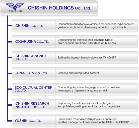 Ichishin Holdings Organization